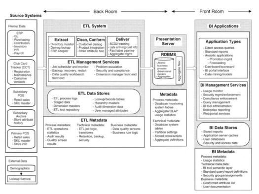 Arquitetura de uma solução de BI utilizando um sistema ETL